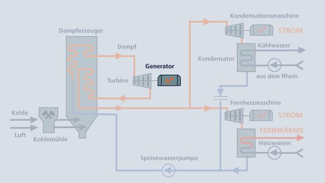 Grosskraftwerk Mannheim :: Strom & Wärme :: Strom